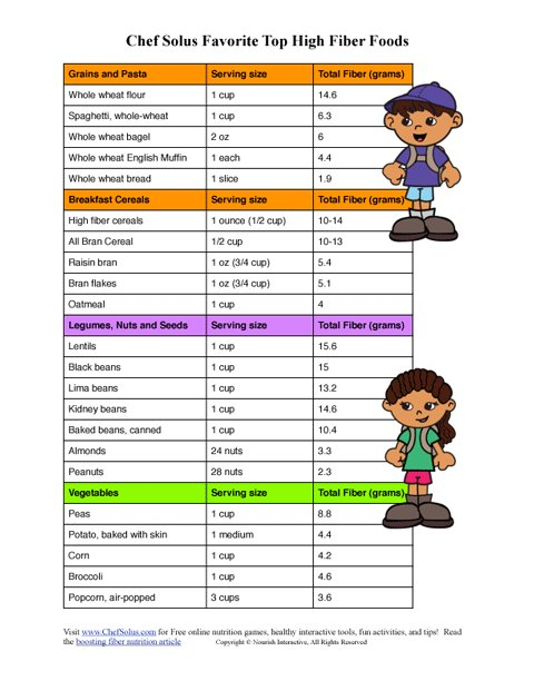 picture regarding Printable List of Iron Rich Foods called company-absolutely free-vitamins-schooling-youngsters-nutritious-aims-full