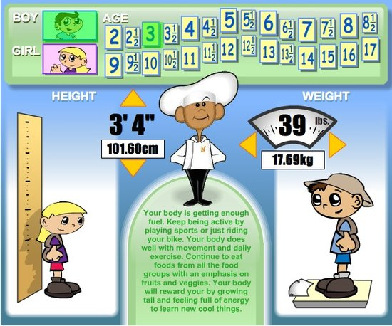 body mass index for child