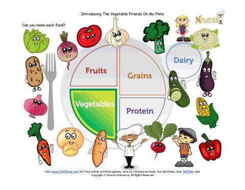 Printable Myplate Vegetables Learning Sheet